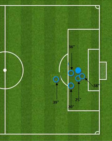 1st half: Shot locations