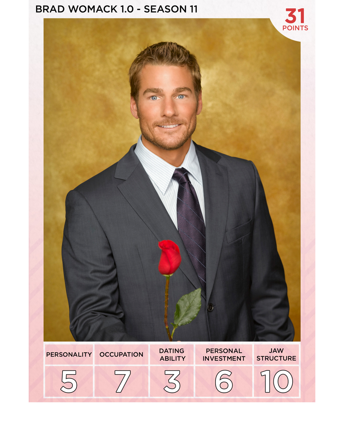 Ranking All the Bachelors of 'The Bachelor,' From Alex
