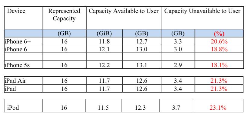 Apple iOS size