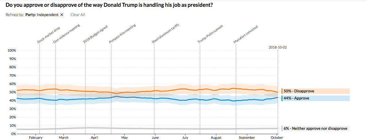 Trump's approval rating among independents is within normal bounds.