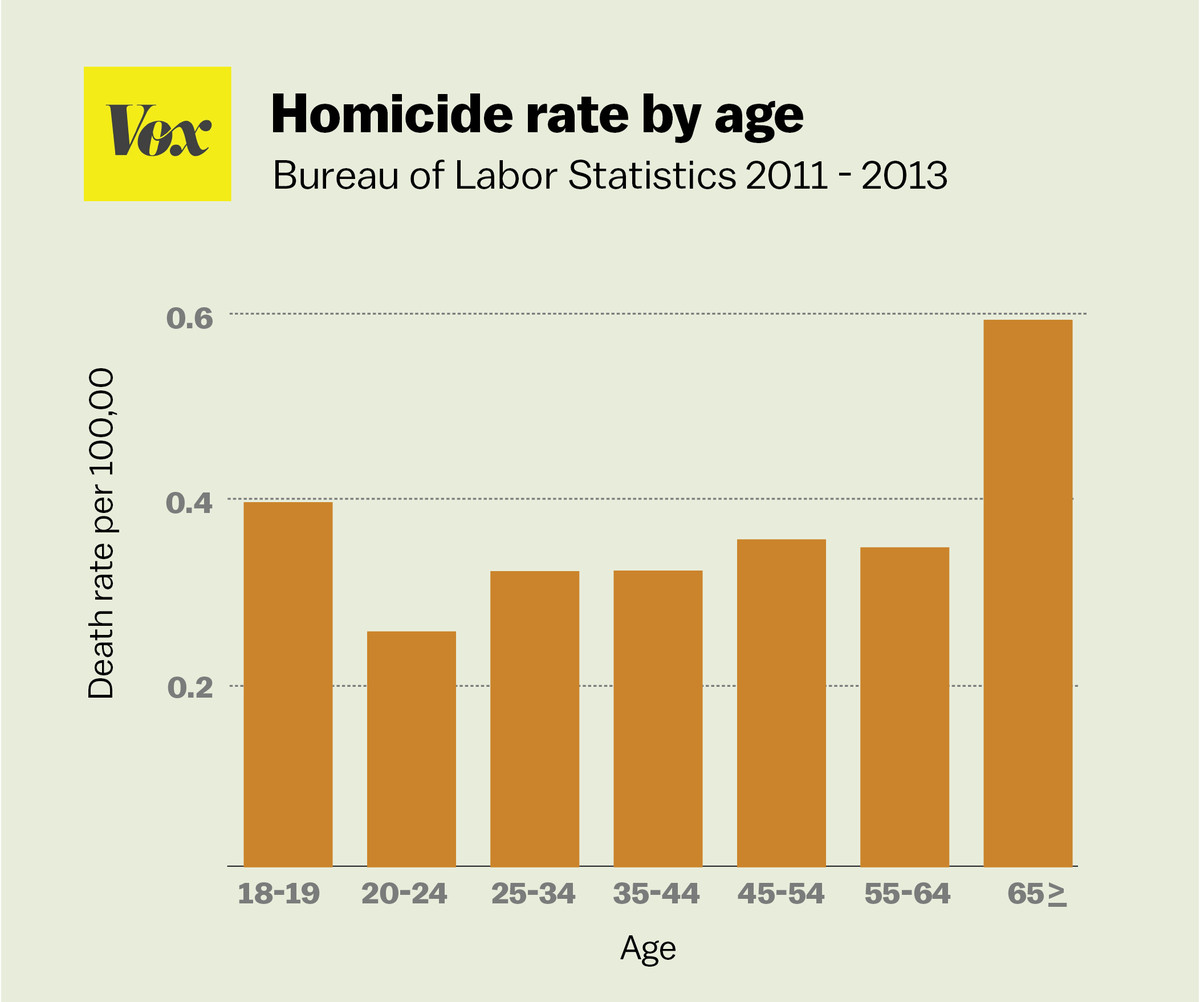 Workplace homicide by age