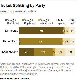 Pew Research Center no true independents