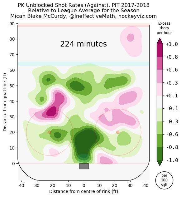 Pittsburgh Penguins penalty kill