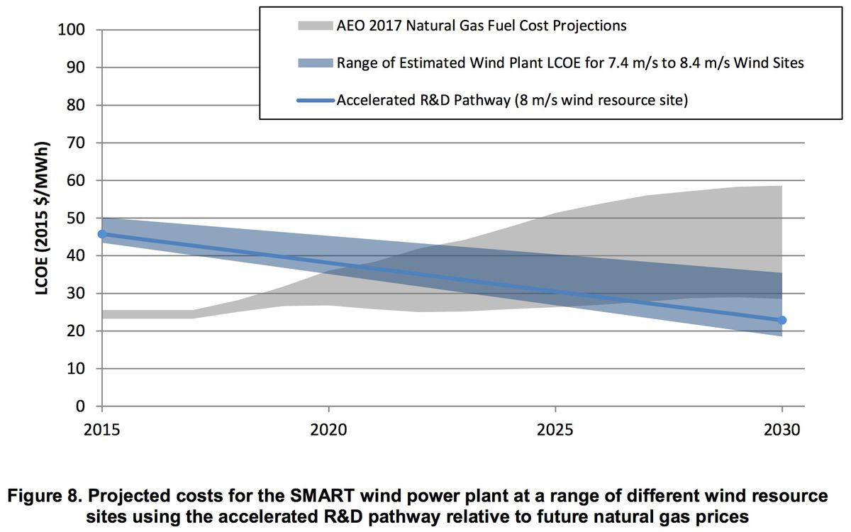 Wind power costs could drop 50%  Solar PV could provide up