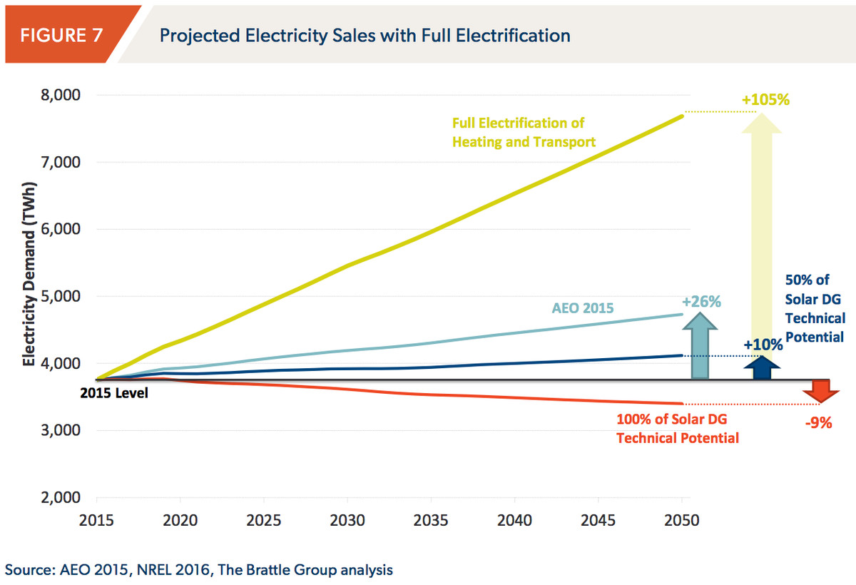 brattle electricity demand growth