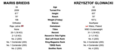 briedisglowacki tott - Tale of the Tape: Fury-Schwarz and the rest of Saturday's fights