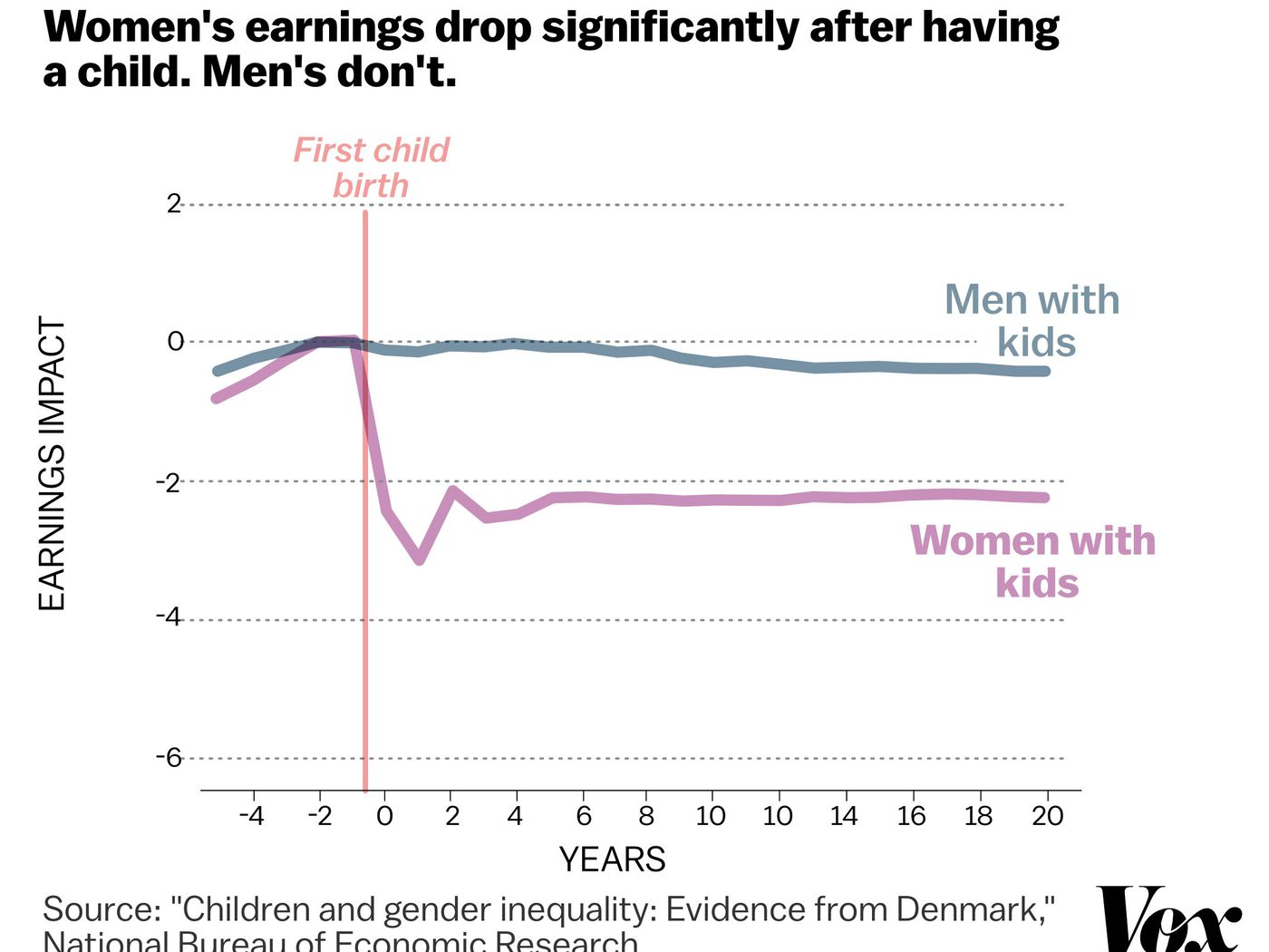 what gender inequalities still exist today