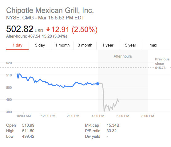 chipotle hours of operation
