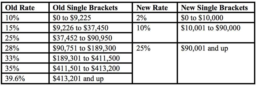 Bobby Jindal's bracket structure
