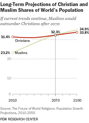 Islam Is On Track To Overtake Christianity And More Findings From - World population as per religion