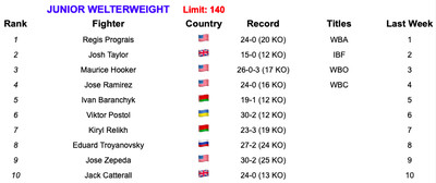 140 61119 - Rankings (June 11, 2019): GGG stays firm, Fury up next