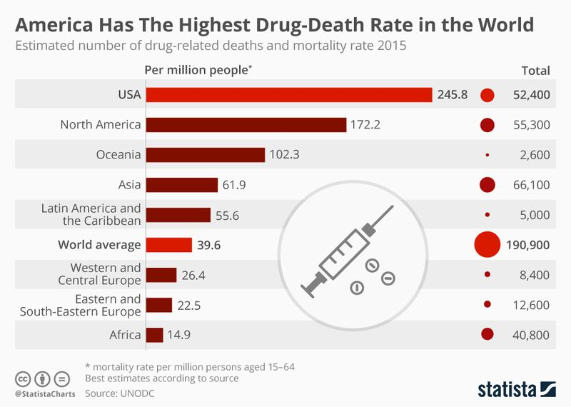 A chart of drug overdose death rates around the world.