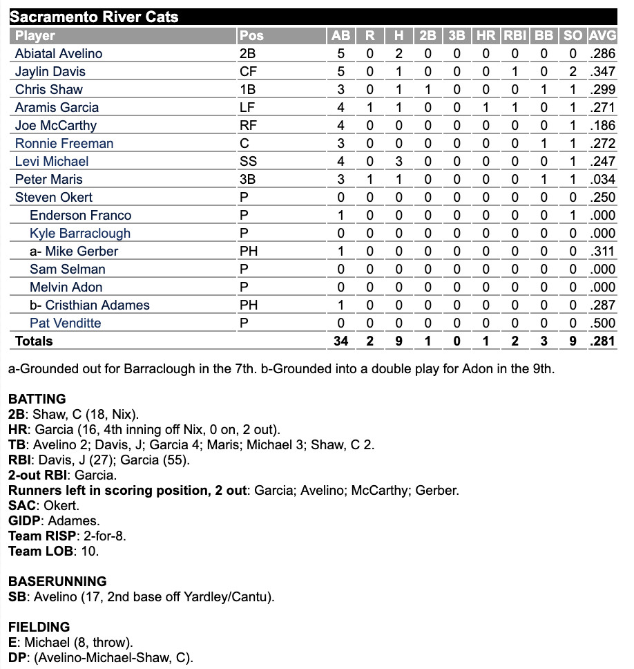 SF Giants Minor Lines 8/30/19: Free baseball - McCovey