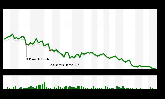 Mets vs Marlins WPA Chart 7/1/18