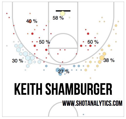 Shamburger Shot Chart