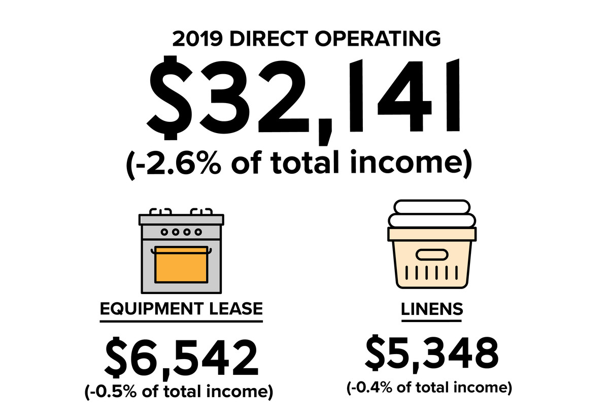 Total direct operating expenses for 2019 were $32,141 (-2.6% of total income), including $6,542 for equipment lease (-0.5% of total income) and $5,348 for linens (-0.4% of total income).