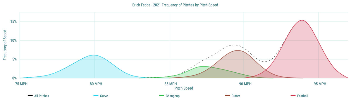 Erick Fedde- 2021 Frequency of Pitches by Pitch Speed