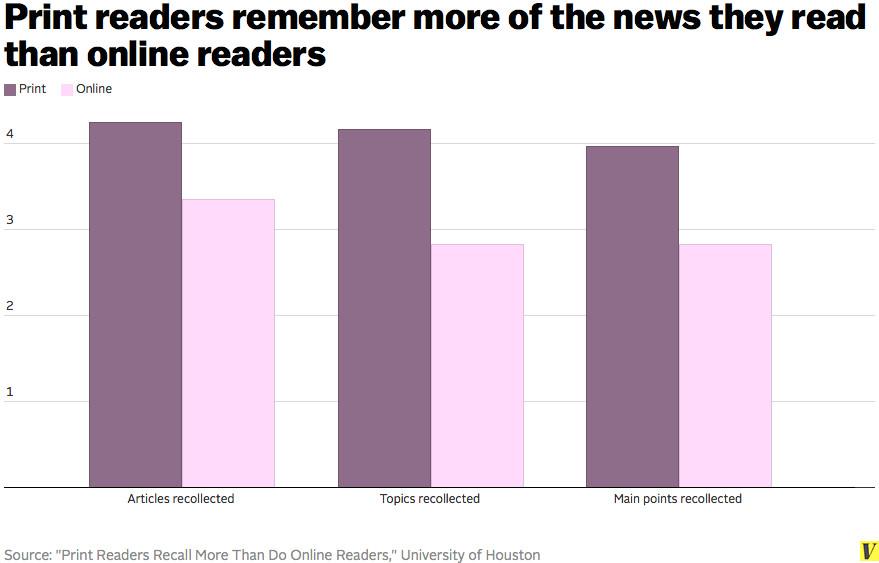 online vs print readers memory