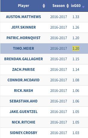 Timo Meier's goal scoring numbers
