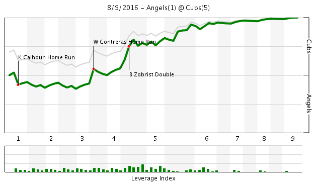 Game 111 Chart 2016