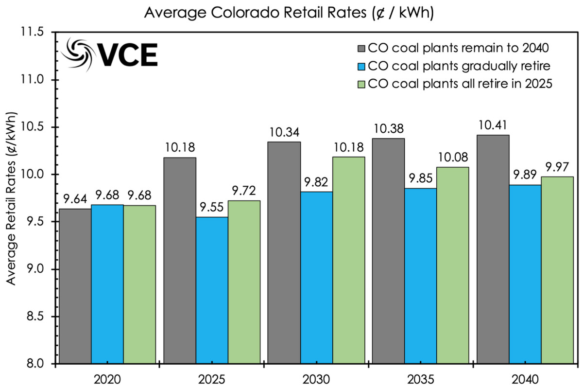 co retail rates