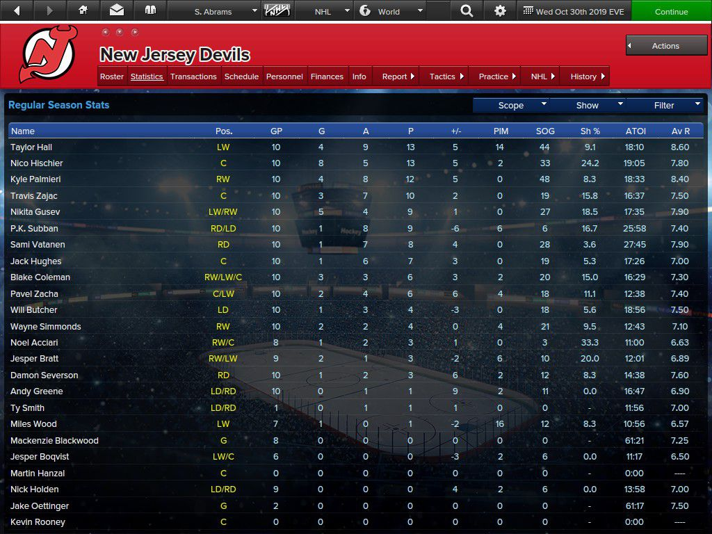 Devils player stats at the end of October 2019