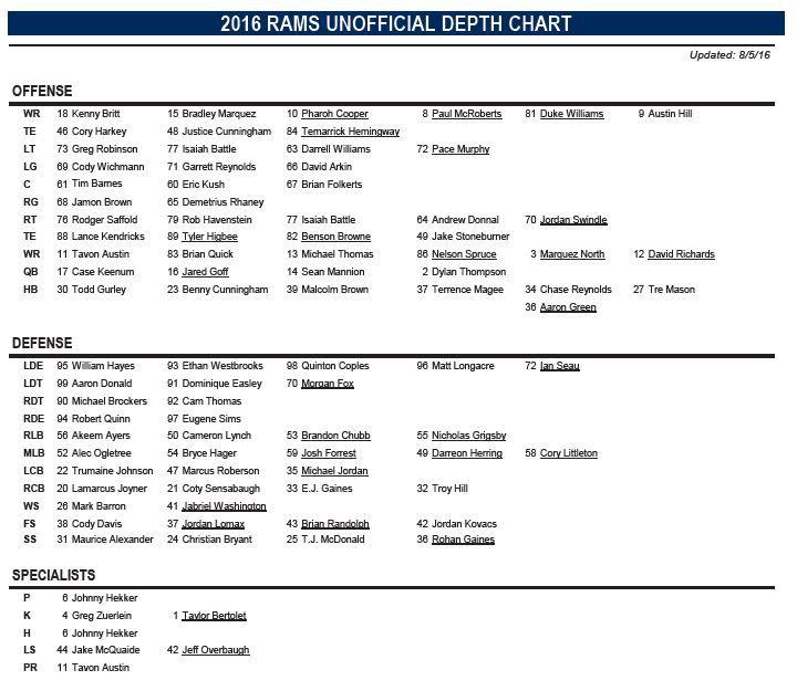 Los Angeles Rams Release Depth Chart For Preseason Week 1 V Dallas Cowboys Turf Show Times