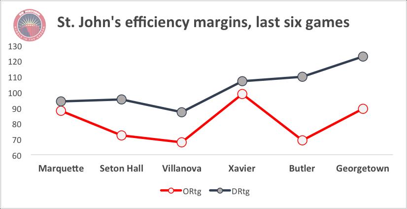 SJU efficiency margins - pre Villanova