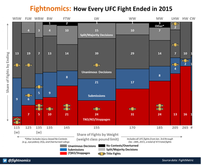 Graph How Every Ufc Fight Ended In 2015 Mmamania