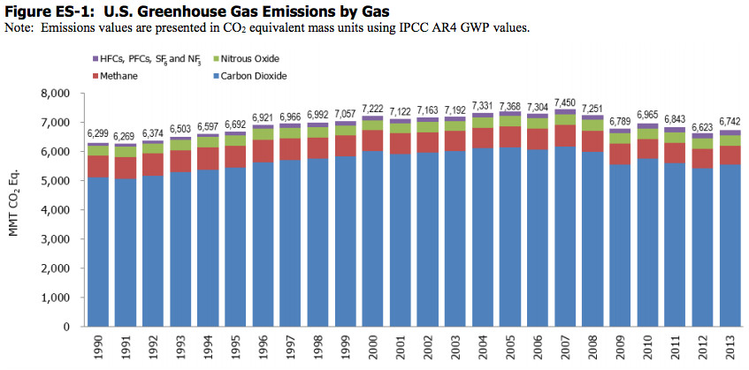 """(<a href=""""http://www.epa.gov/climatechange/pdfs/usinventoryreport/US-GHG-Inventory-2015-Main-Text.pdf"""">Environmental Protection Agency</a>)"""