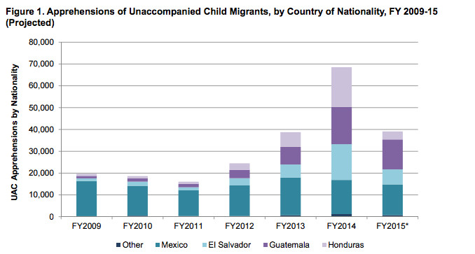 unaccompanied minors chart 2015