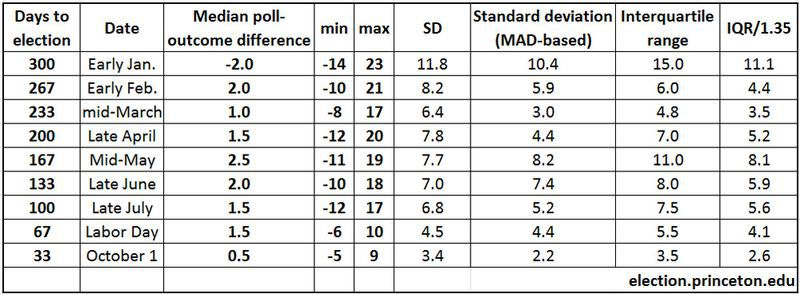 10 Ways To Interpret Poll Showing >> Here S How To Interpret The New Polls Showing Donald Trump Ahead Of