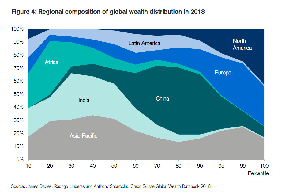 Global wealth report 2018