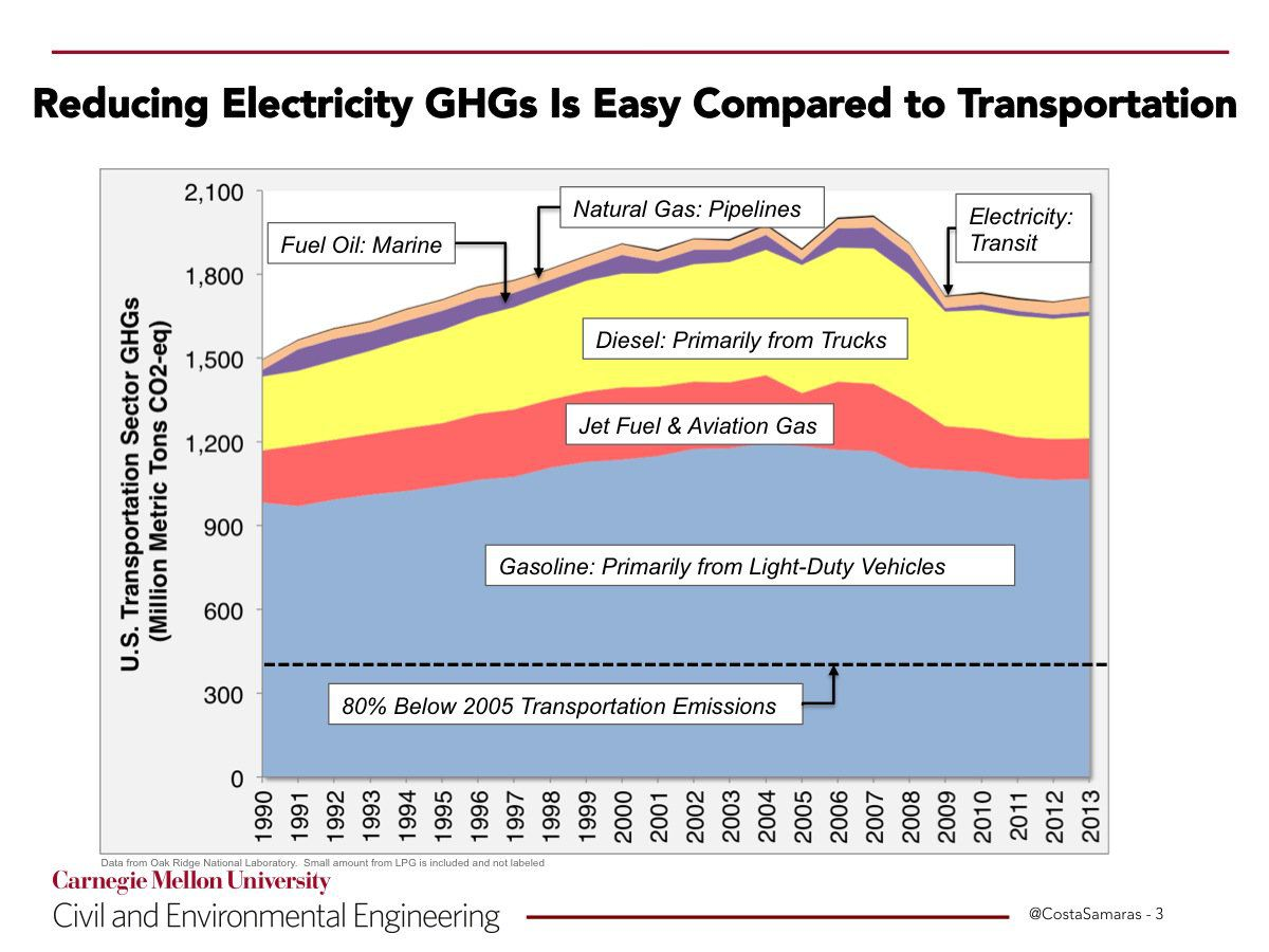 Power Plants Are No Longer Americas Biggest Climate Problem Diesel Plant Block Diagram A