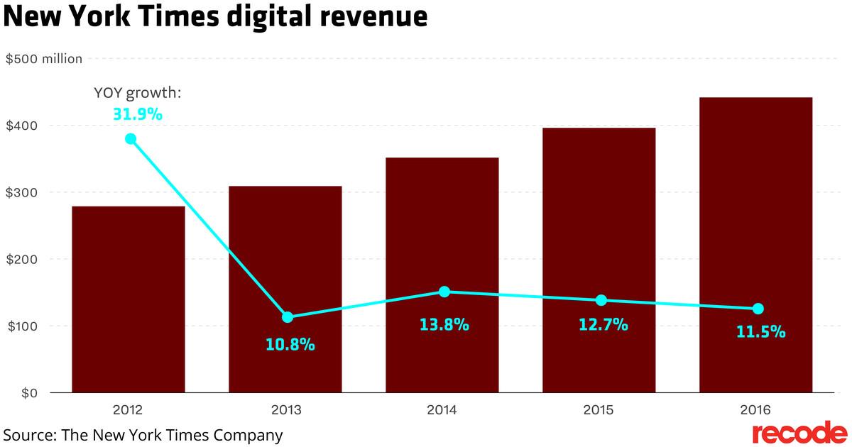 New York Times digital revenue chart