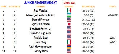 122 101220 - Rankings (Oct. 12, 2020): Navarrete establishes himself at 126