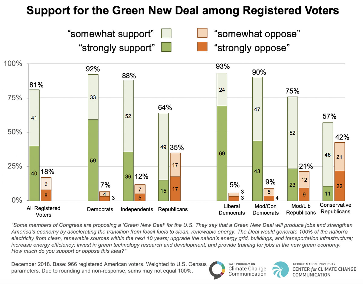 New Government Report Suggests 1 In 40 >> The Green New Deal Explained Vox