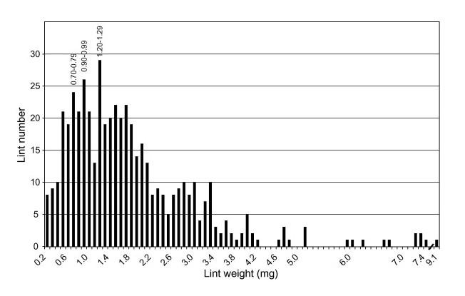 lint graph