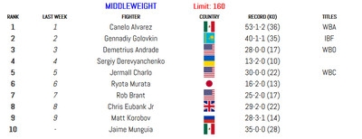 160 011420 - BLH Rankings (Jan. 14): Munguia in at 160, Smith returns at 175