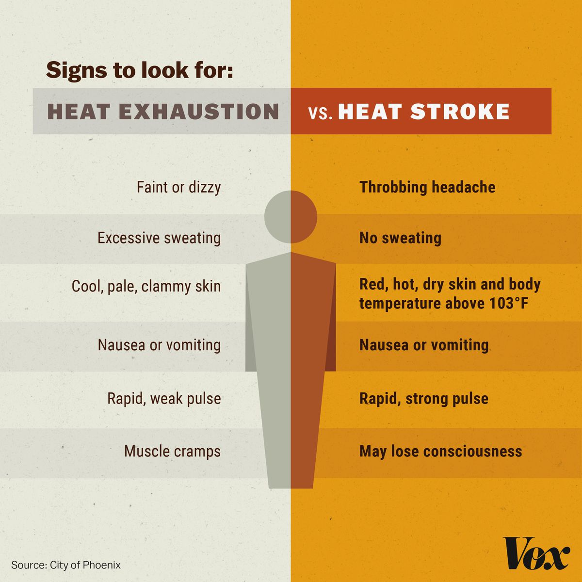 A graphic showing how to distinguish heat stroke from exhaustion. Heat stroke is more severe, and symptoms include nausea, no sweating, a rapid pulse, and red, hot, dry skin.