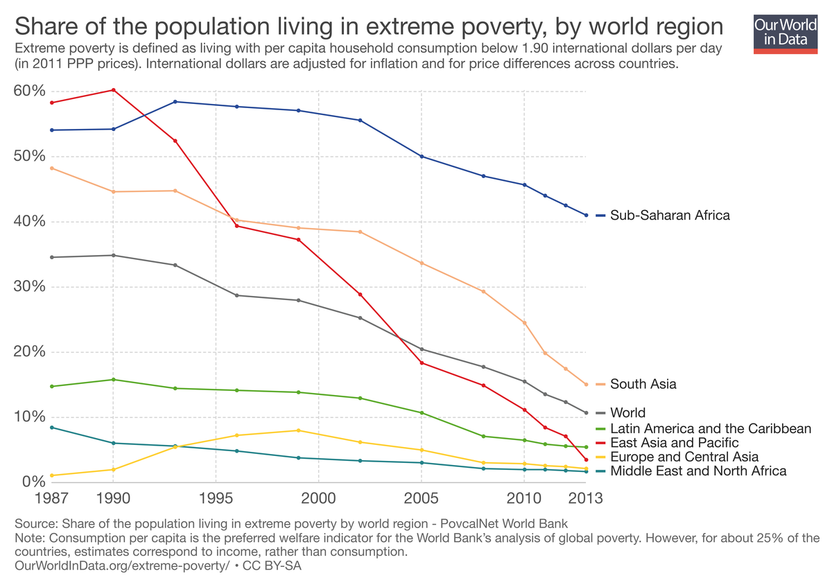 Extreme poverty's decline, by region