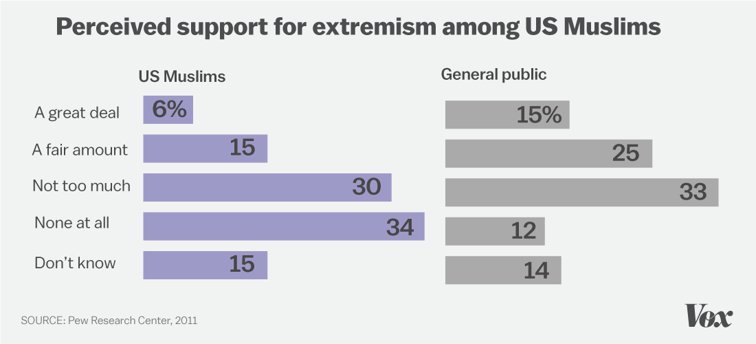 Chart showing that Muslims do not perceive the same level of support for extremism among Muslims as the general public