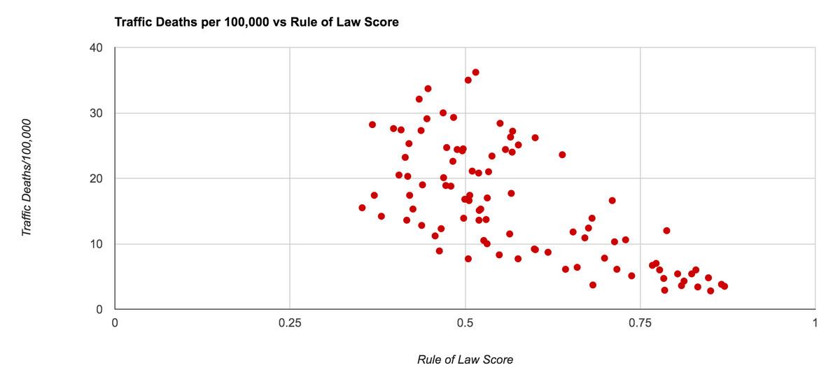 Traffic deaths correlate with weak rule of law.