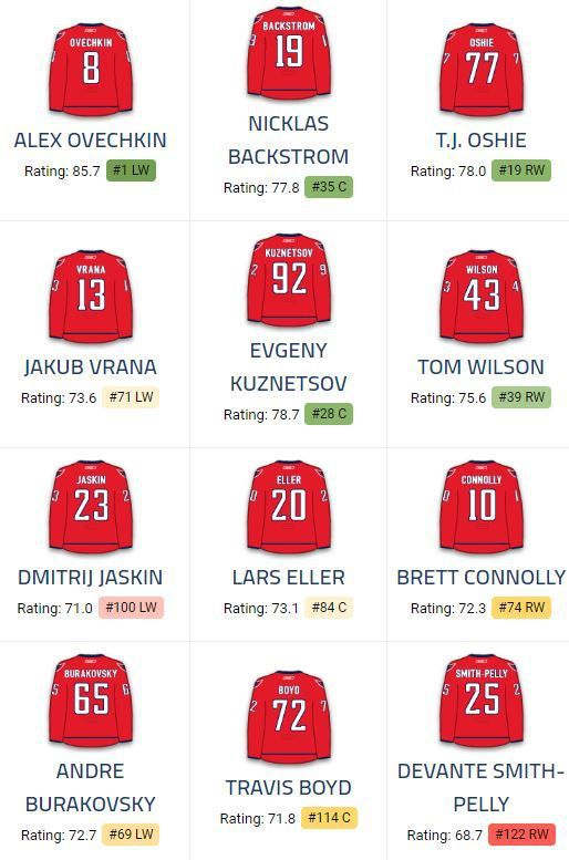 Washington Capitals lineup
