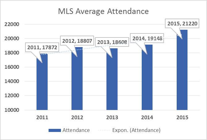 2011-2015 MLS