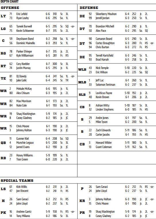 Cincinnati Bearcats Depth Chart vs Memphis