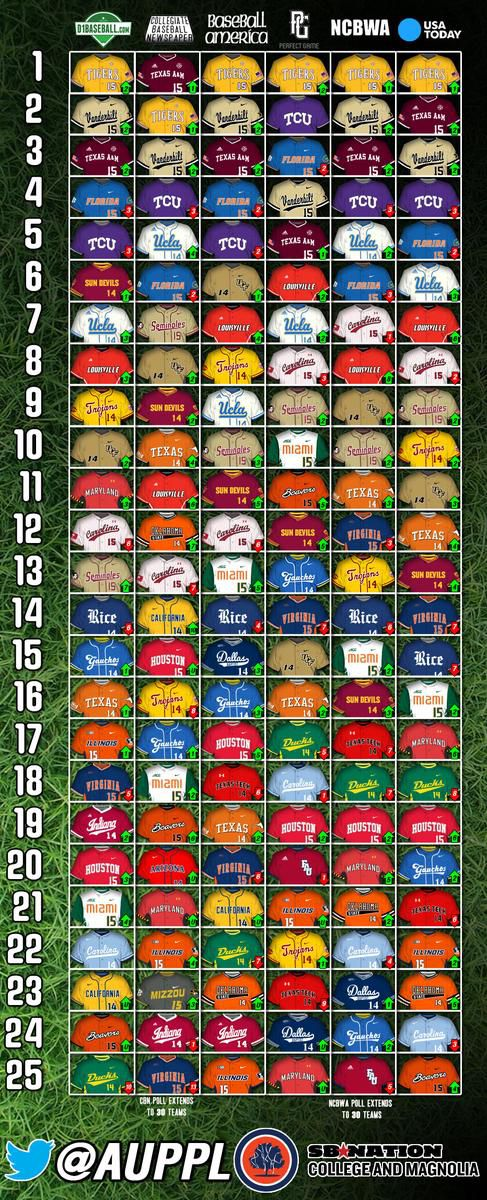 MArch 23 baseball polls