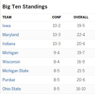 Big Ten standings 2.14.16