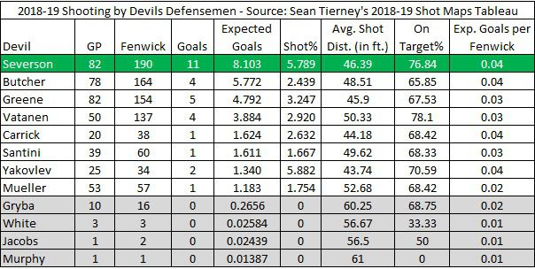 The 2018-19 Devils Defensemen, Sorted by Expected Goals