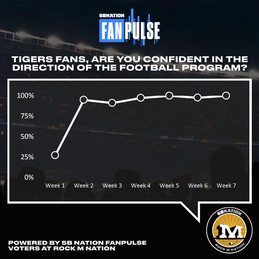 missouri fan confidence fanpulse week 7